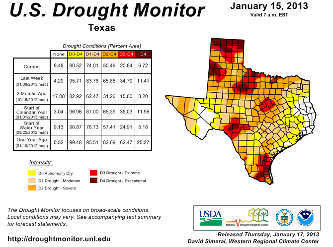 Most of Texas remains in some state of drought.