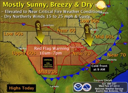 Austin's in for a mild day, but areas to the south are under a Red Flag warning.