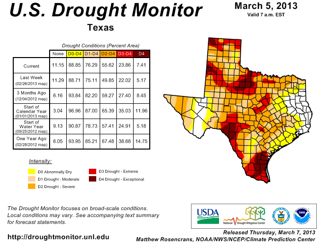 Eighty-nine percent of Texas is in some state of drought.