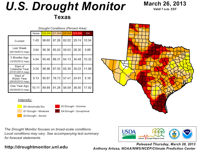 Nearly all of Texas in drought conditions