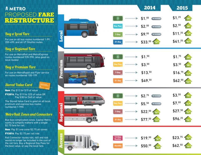 Click the image above to view Cap Metro's infographic of possible fare increases.