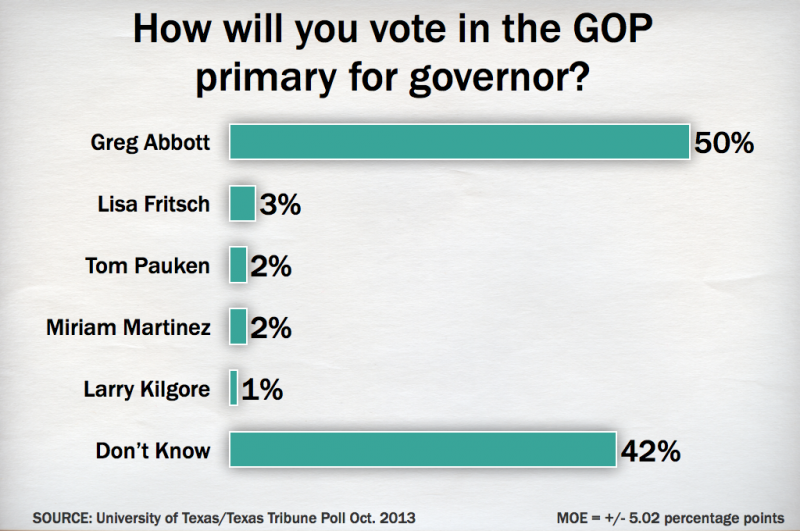 How will you vote in the GOP primary for governor?