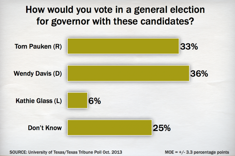 How would you vote in a general election for governor with these candidates?