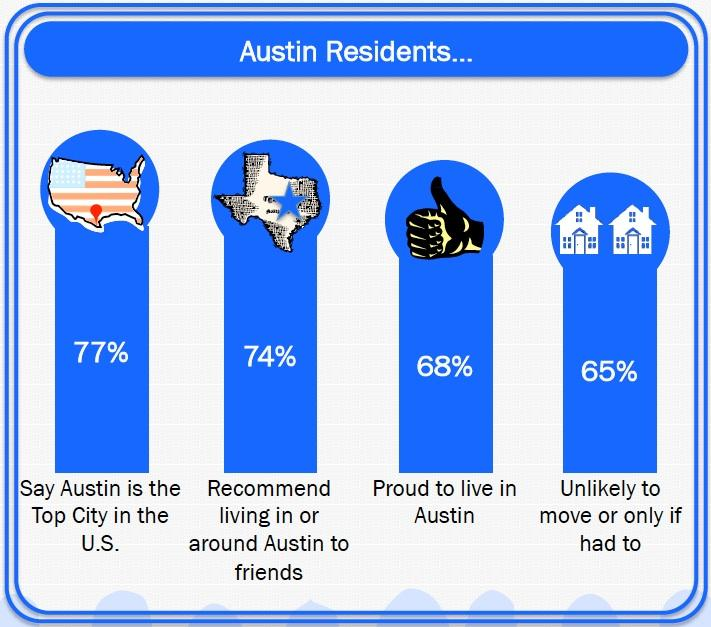 Zandan Poll shows majority of Austin residents are proud of Austin, would recommend the city to others.