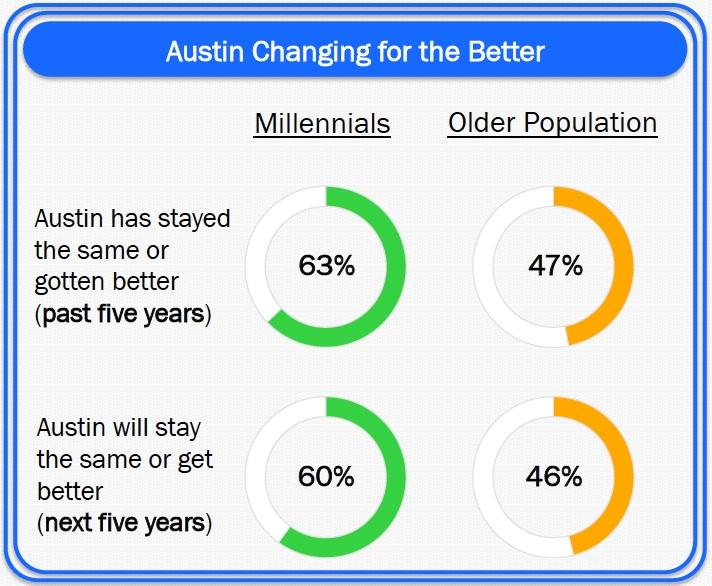 Zandan Poll shows Millenials are more optimistic about Austin's future.