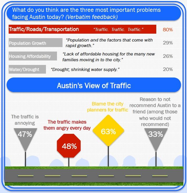 Zandan Poll shows traffic is the top concern among residents.