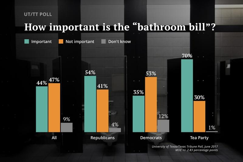 UT/TT Poll: Texas Voters Weigh In On Importance Of 'Bathroom Bill'