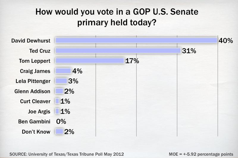 Poll shows a tight race between David Dewhurst and Ted Cruz, with neither candidate above 50 percent.