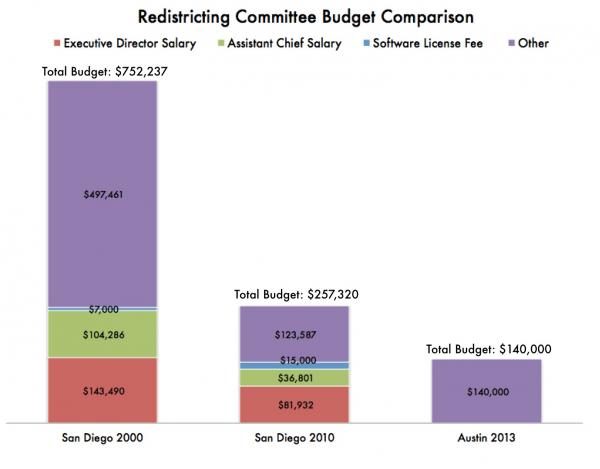 This graph breaks down the cost of redistricting in San Diego in 2000 and 2010. So far, Austin has only allocated $140,000.