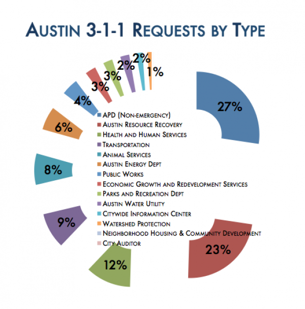 The City of Austin's 3-1-1 line provides services from 14 departments.