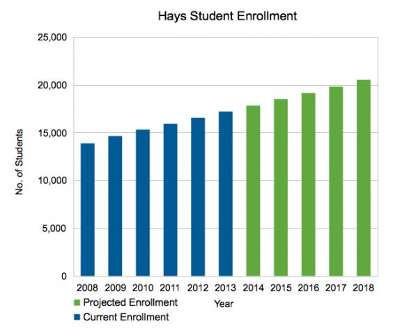 Hays CISD Student Enrollment