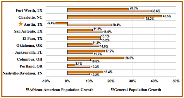 An image from Dr. Tang's study showing Austin's African-American population loss