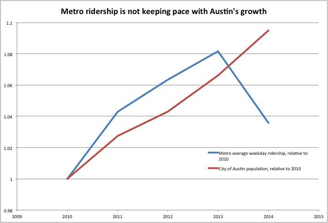 Austin S Growing Fast But Why Isn T Its Public Transit Kut