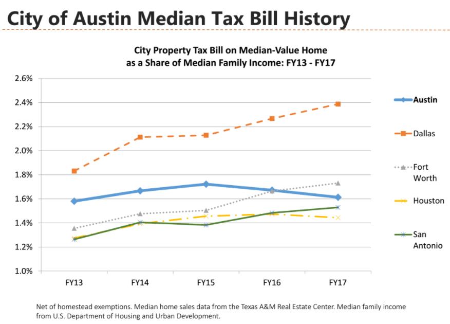 Maximum Property Tax Increase Texas