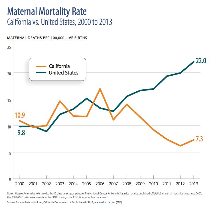 Like Texas California Once Had A Maternal Mortality Crisis Heres