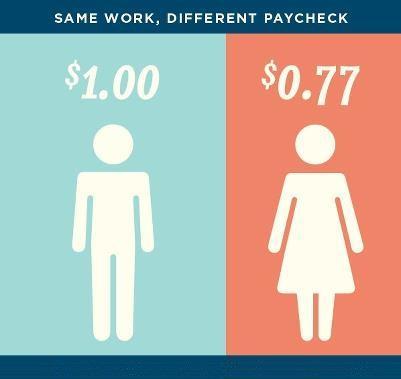 Equal pay essay