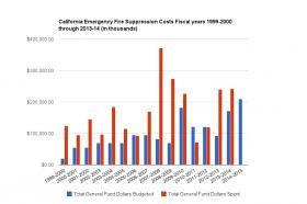 The state of California is burning through its fire fighting budget – less than a month into the new fiscal year.