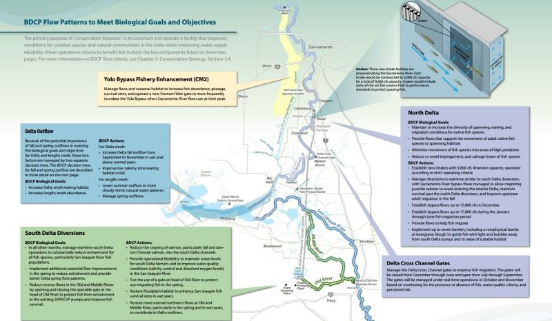A diagram of planned water conveyance improvements as part of the BDCP