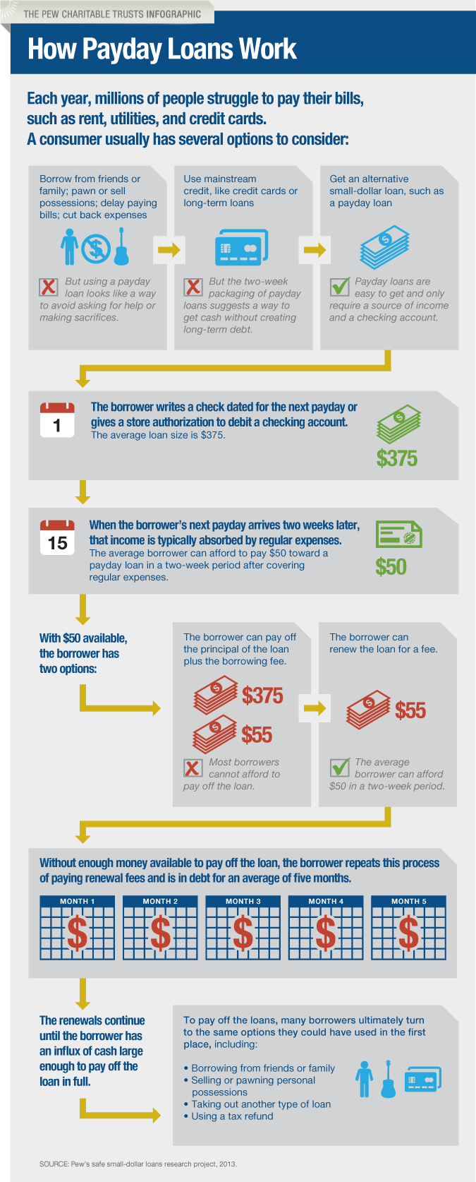 How Payday Lenders Work