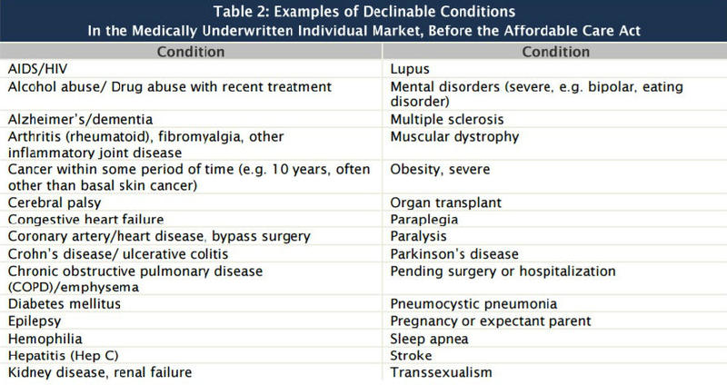 a short list of potential pre-existing conditions