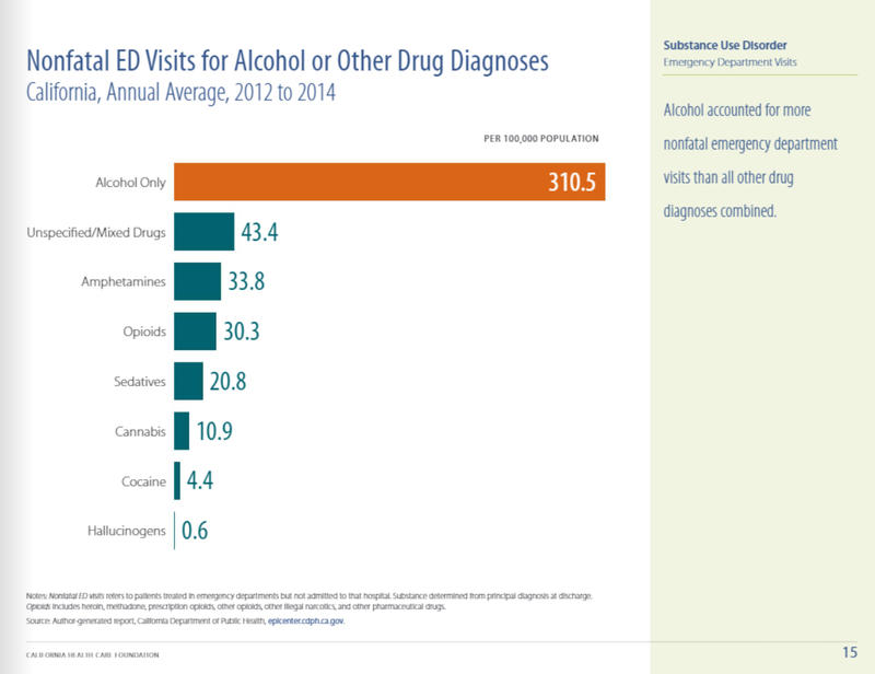 The California Health Care Foundation report found that more nonfatal emergency department visits happened due to alcohol than any other substance abuse combined.
