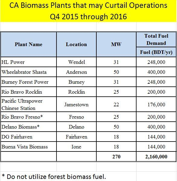 List above shows biomass plants in danger of shutting down within the next year.
