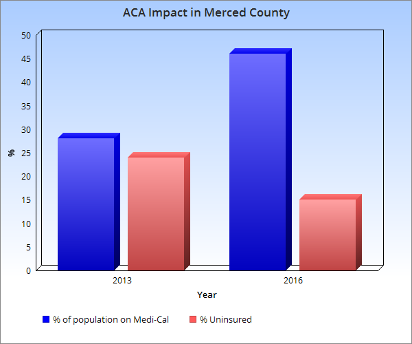 """uninsured population impact essay Read the case study about """"the impact of the affordable care act on north carolina's uninsured population"""" on pages that our custom essay writers."""