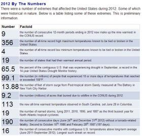 The NOAA's numerical round-up of weather extreme information for 2012.