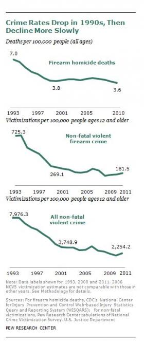 Three charts depicting the crime rate decline in the US since the 1990s.