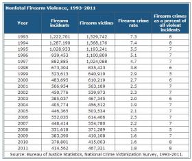 A table from the National Institute of Justice of nonfatal firearm-related crime statistics from 1993 to 2011.