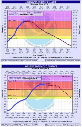 Two diagrams showing current river levels and projected river forecasts for the Missouri and Mississippi Rivers. These diagrams change as time progresses.