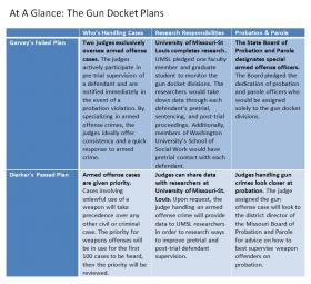 A quick look at the differences between Dierker's and Garvey's proposals for the gun docket.
