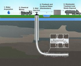 Illustration of water cycle for hydraulic fracturing.