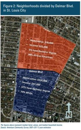 A graphic included in the For The Sake of All report shows the economic divide along Delmar Blvd in St. Louis.