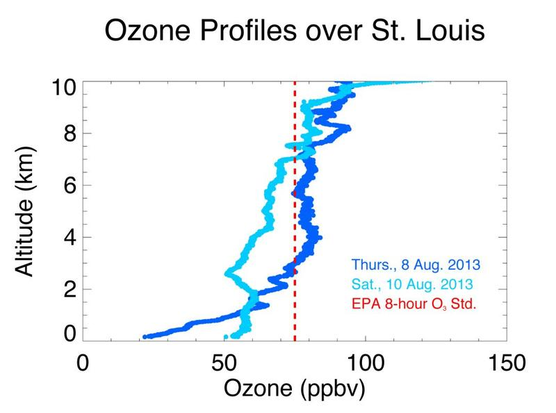 These profiles show ozone (in parts per billion by volume) with altitude. On August 8, rain washed ozone out of the air, decreasing levels near the ground. The EPA considers concentrations above 75 ppb to be hazardous to human health (red dotted line).