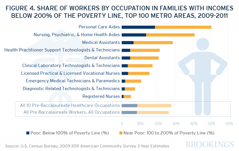 In St. Louis, about a third of health care workers with less than a bachelor's degree were in households making less than 200 percent of the federal poverty level, or $44,700 for a family of four in 2011.