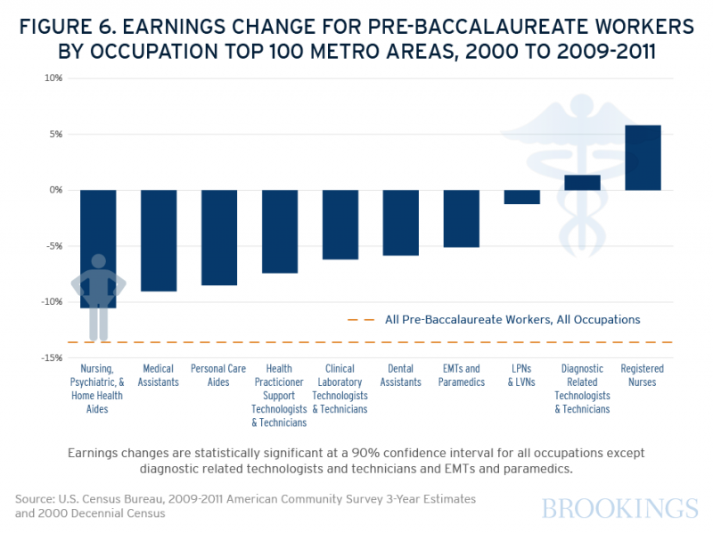 Of ten occupations analyzed, only pre-baccalaureate  registered nurses saw real earnings growth between 2000 and 2009-2011: an increase of in annual median income of about 6 percent.