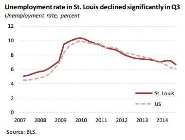 Eastern Missouri and southern Illinois saw the unemployment rate drop significantly to 6.3 percent - the lowest level since mid-2008.