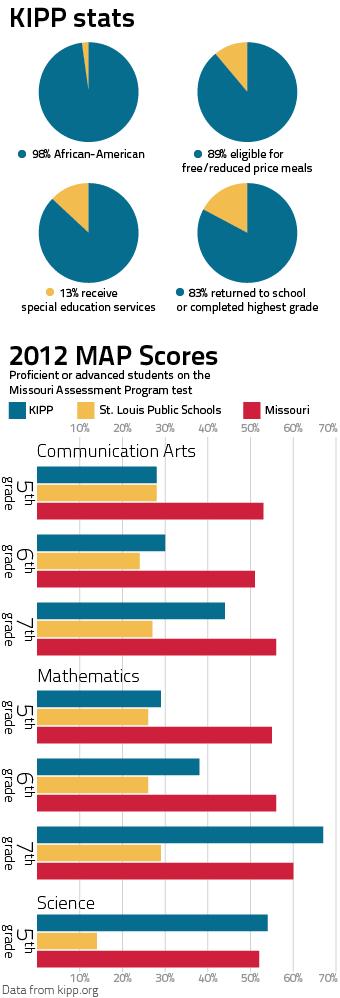 KIPP 2012 map scores