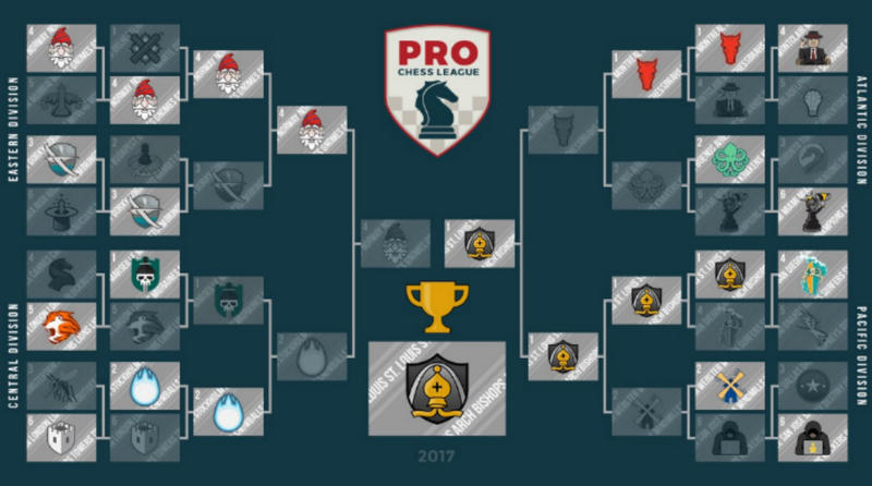 the winning bracket after the PRO Chess League finals