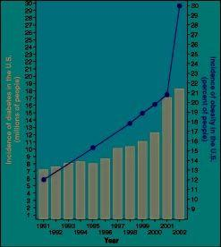 diabetes_chart247.jpg - 2008, 300 pixels