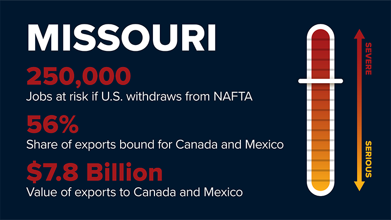 The U.S. Chamber of Commerce has provided NAFTA-related estimates for all states. It has concluded that doing away with the agreement would have a significant impact on Missouri's economy.
