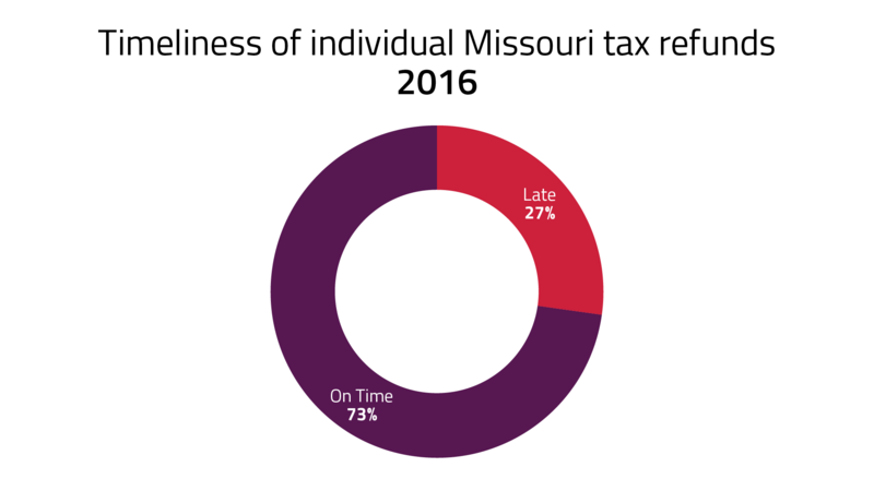 27% of individual Missouri tax refunds were late in 2016