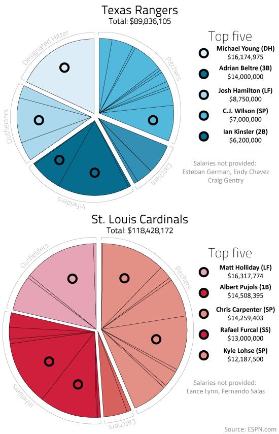 Cardinals, Rangers salaries