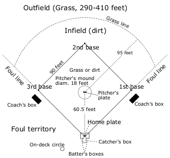 The technical specifications for a baseball field.