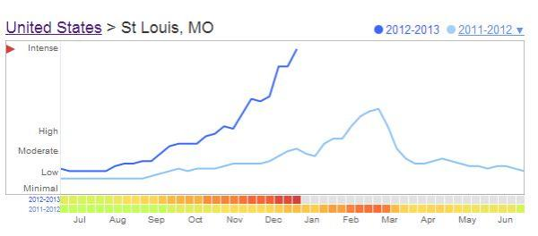 A comparative look at flu-related search data from Google Flu Trends. There's been a definite spike this season.