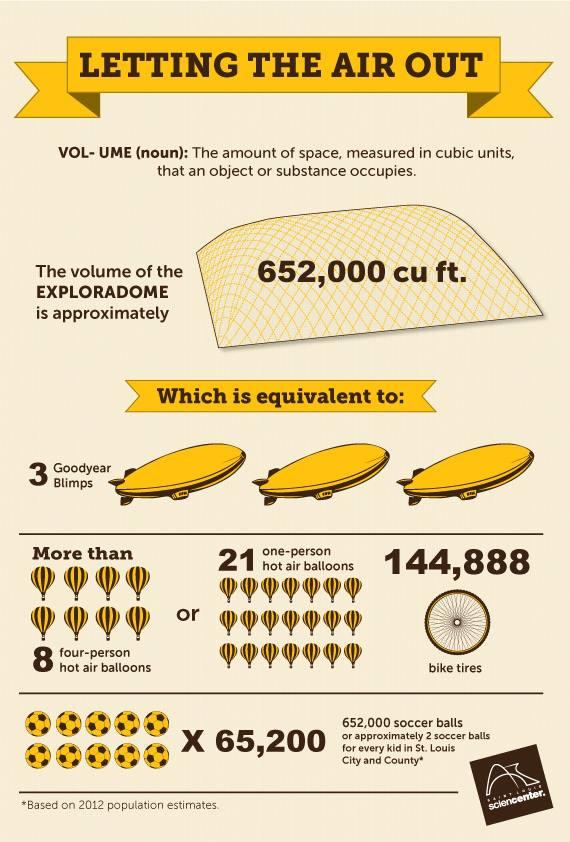 How much volume did the Exploradome have? Check out this infographic for some context.