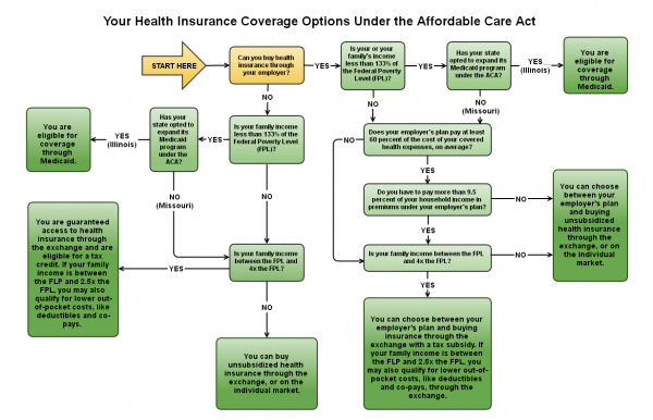 You can use this flow chart to figure out your options for health insurance coverage in Missouri and Illinois for 2014 (click to expand the image). Adapted from: http://kff.org/infographic/visualizing-health-policy-health-coverage-under-the-affordable-care-act-aca/