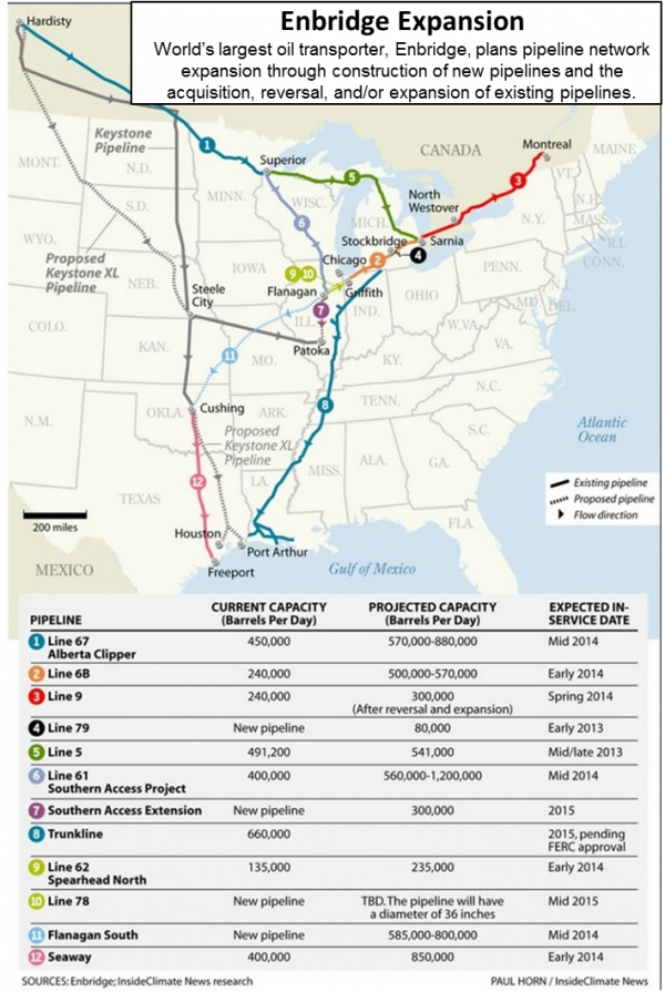 Map showing some of Enbridge's planned crude oil pipeline expansion (existing pipelines not shown)