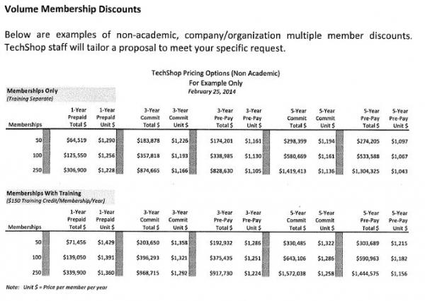 Pricing options for various membership levels at TechShop.
